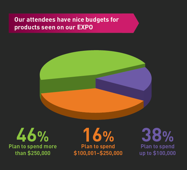 Our attendees have nice budgets for products seen on our EXPO